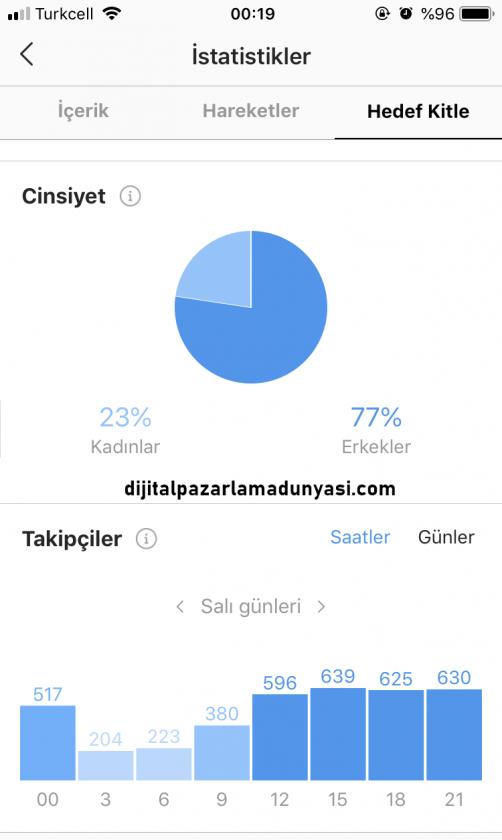 instagram paylaşım zamanları