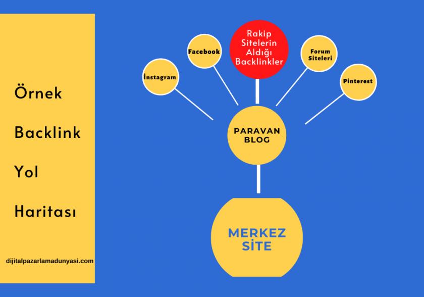 backlink yöntemleri